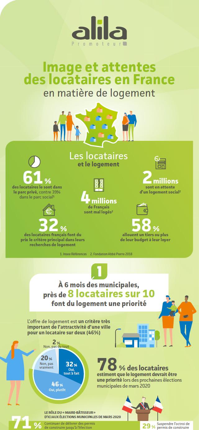 Image et attentes des locataires en France en matière de logement social et intermédiaire